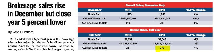 "Source: <a href=""http://mydigimag.rrd.com/publication/?i=243443&p=70"">SoldBoats.com Market Report provided by YachtWorld</a>"