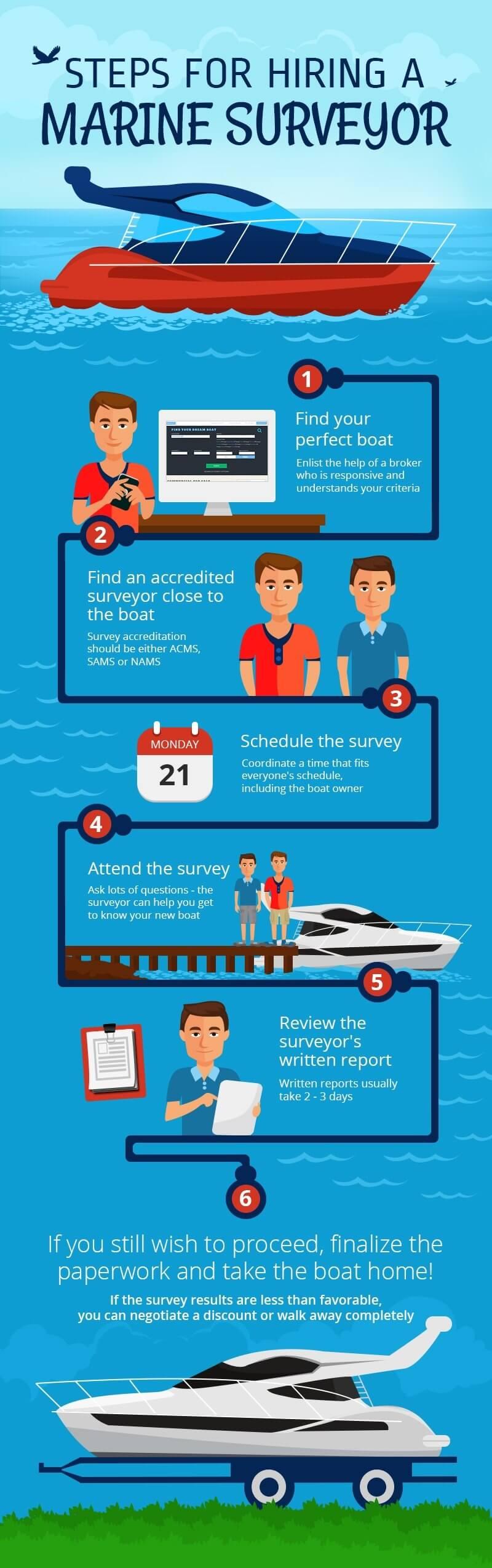 Steps for Hiring a Boat Surveyor