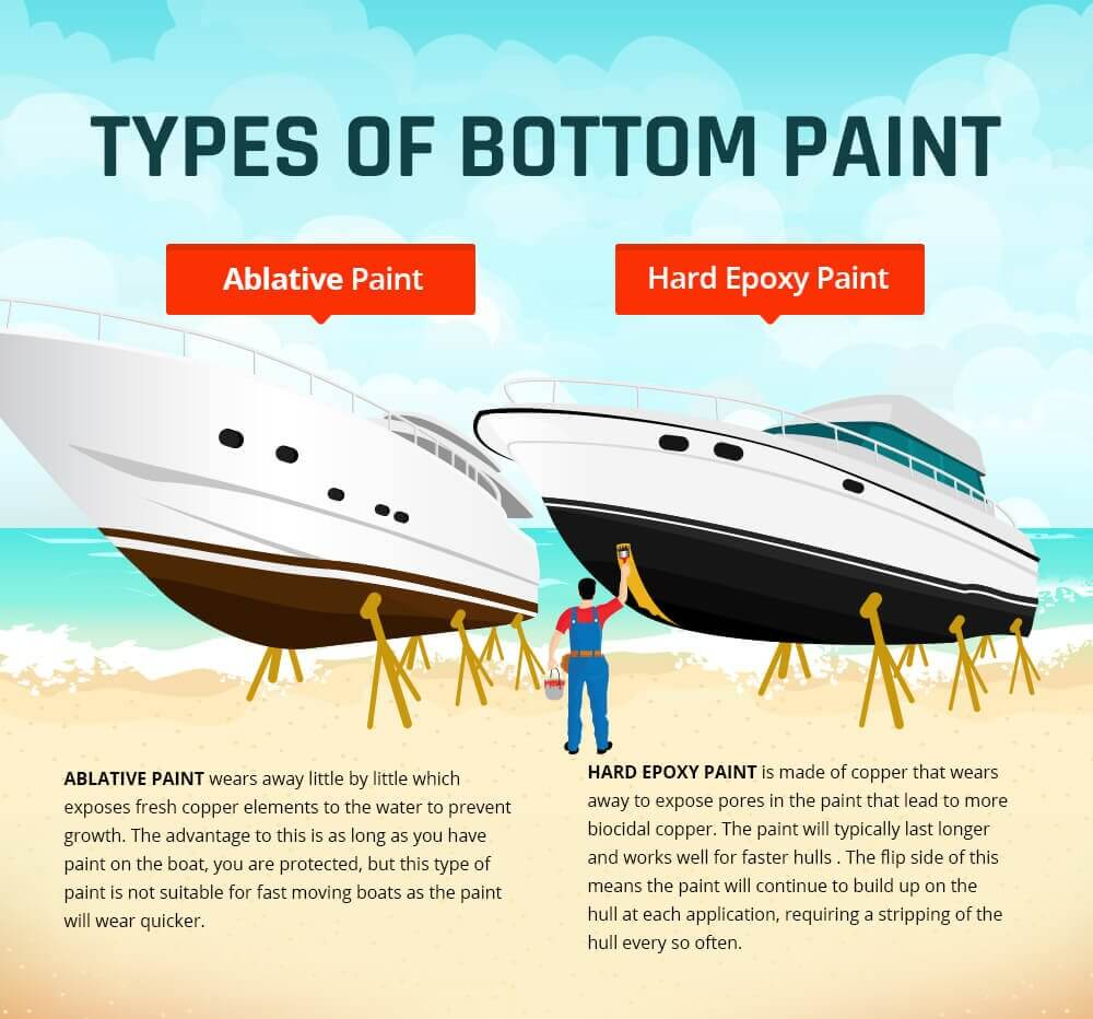 Which Bottom Paint Works Best For Your Boat?