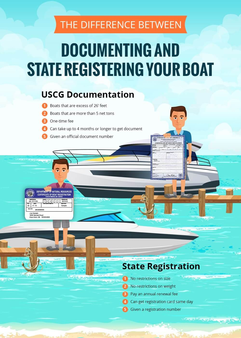 Should You Document Or State Register Your Boat?