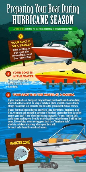 Preparing Your Boat During Hurricane Season