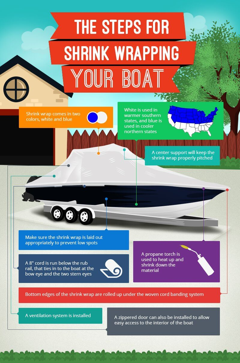 Do You Need To Shrink Wrap Your Boat?