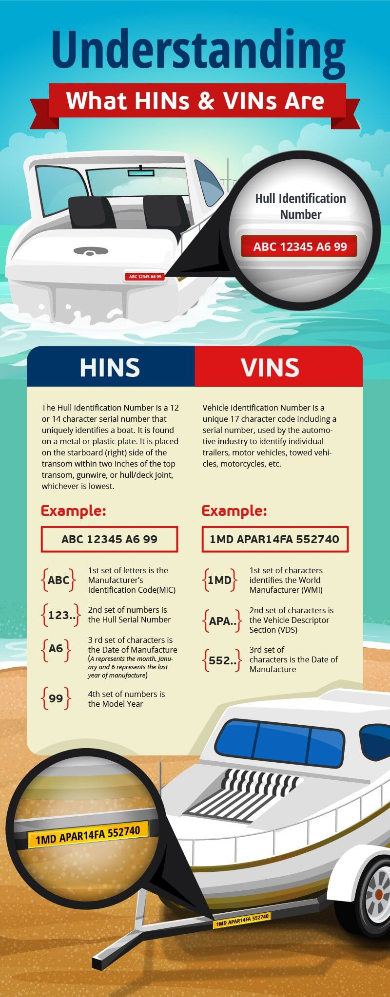 What Are HINs and VINs?