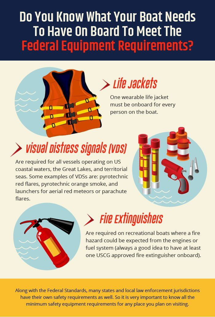 Does Your Boat Meet The Minimum Federal Safety Equipment Requirements?