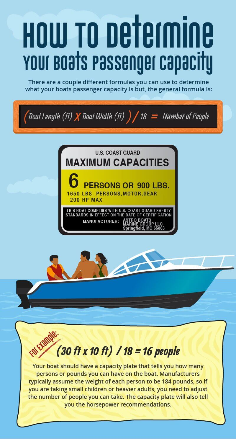 What Is Your Boat's Passenger Capacity?