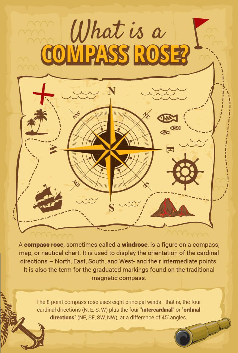 Us Map With Compass Points