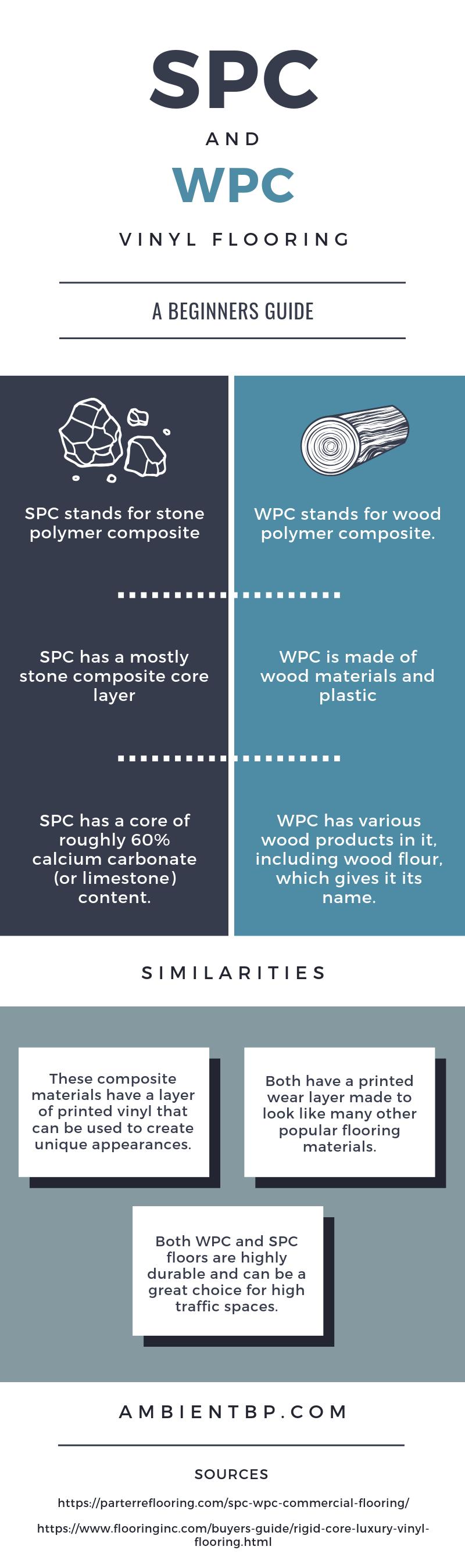 SPC and WPC Vinyl flooring