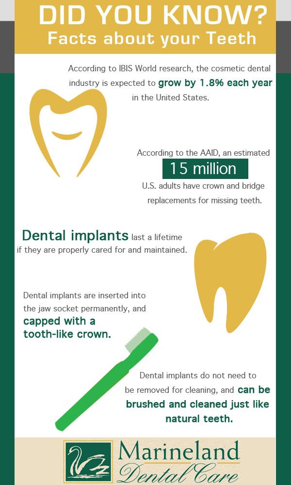 Infographic Definition » Dental