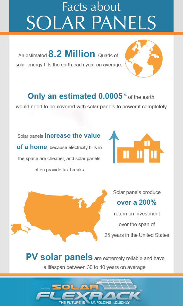 Infographics Creator » Home Improvement