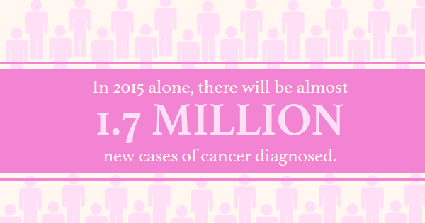 In 2015 alone, there will be almost 1.7 million new cases of cancer diagnosed