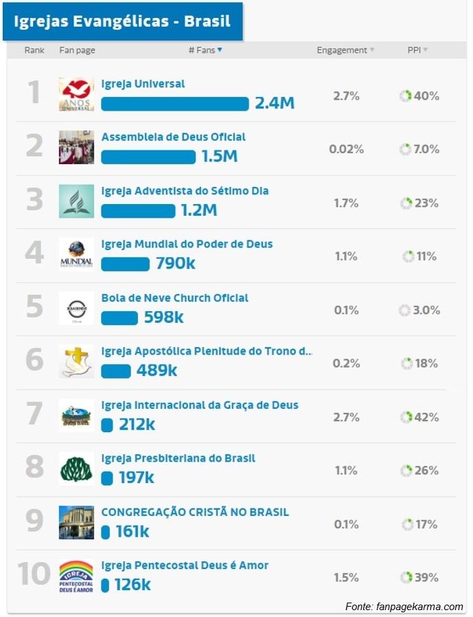 Top 10 das igrejas evangélicas no Facebook