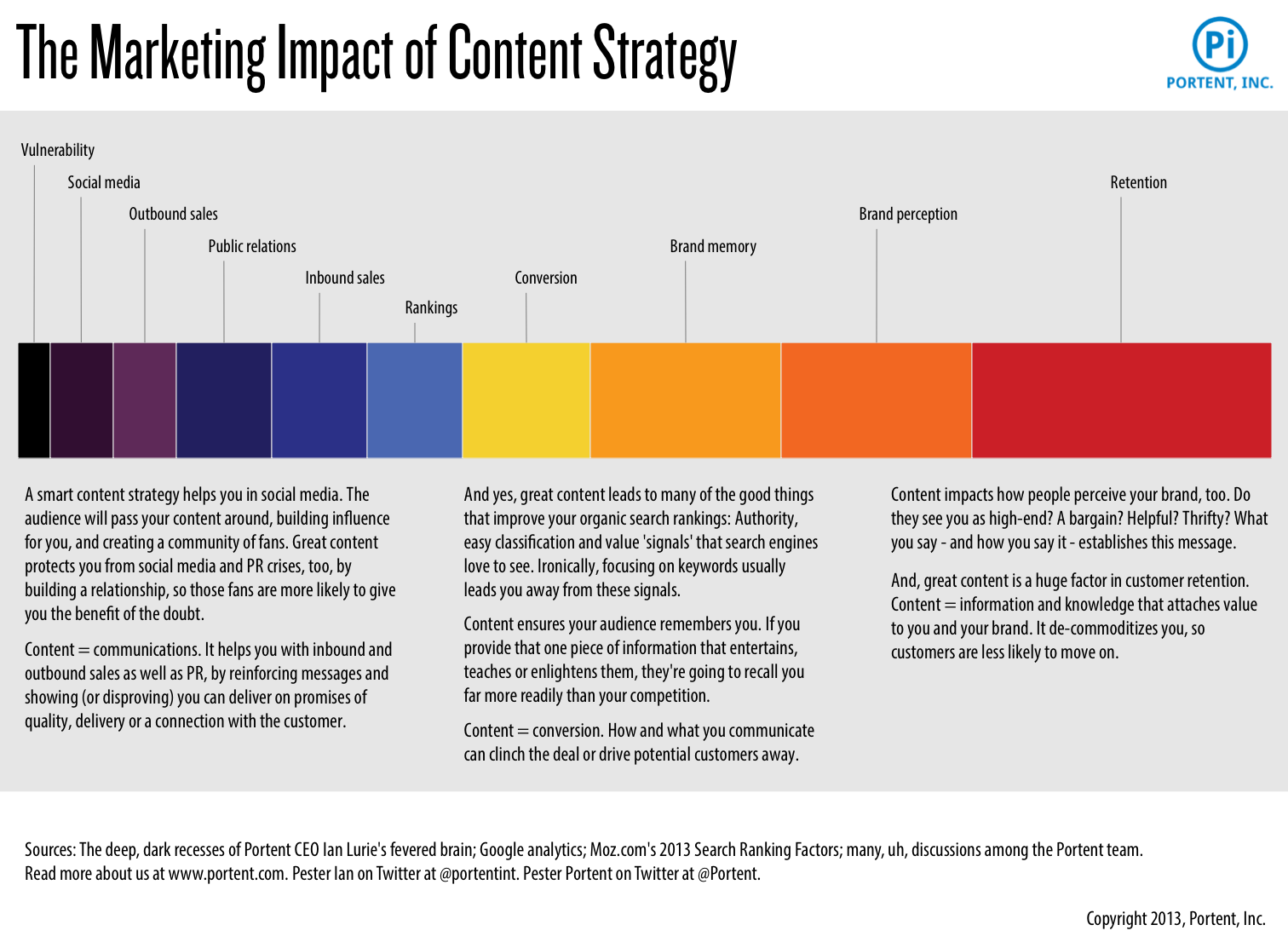 The 5 Stages Of Content Marketing Growth