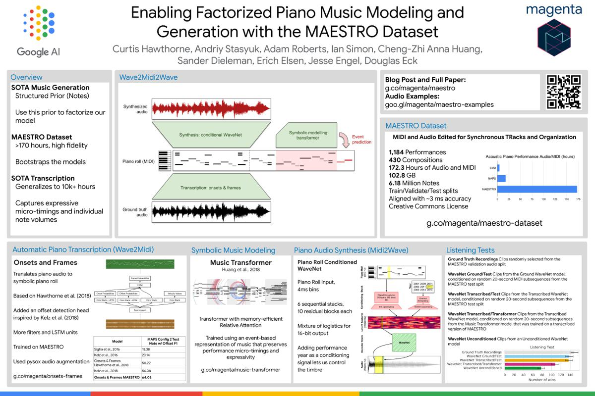 Poster: Enabling Factorized Piano Music Modeling and