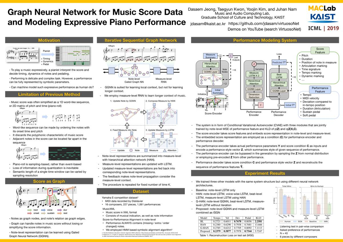 Poster: Graph Neural Network for Music Score Data and Modeling