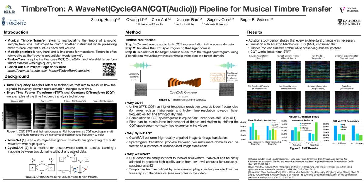 Poster: TimbreTron: A WaveNet(CycleGAN(CQT(Audio))) Pipeline