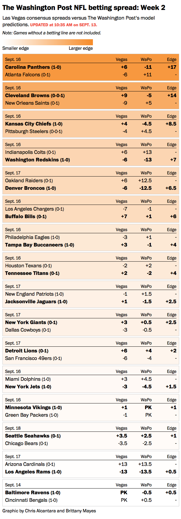 nfl game lines for week 2
