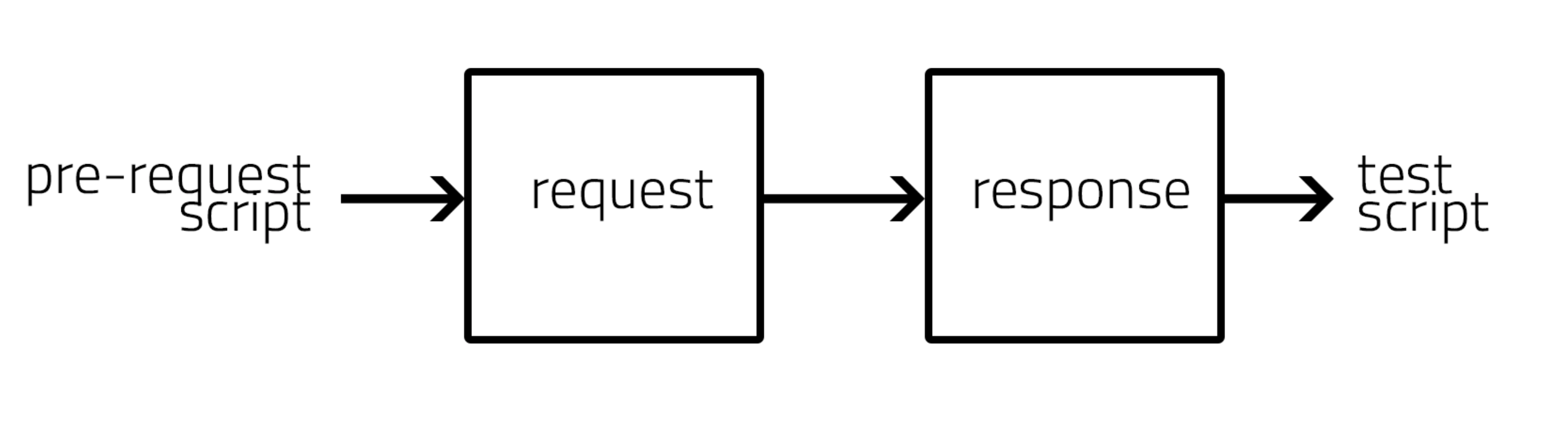 Request Execution Flow