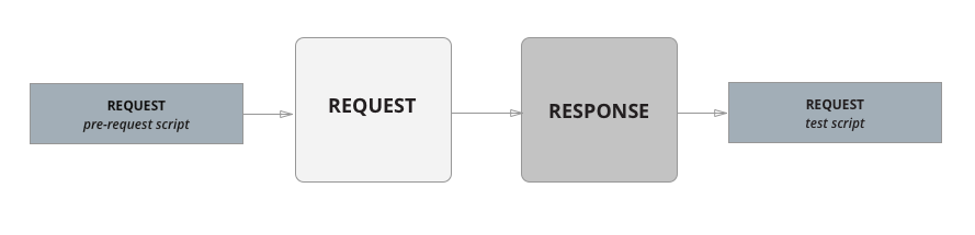 workflow for single request
