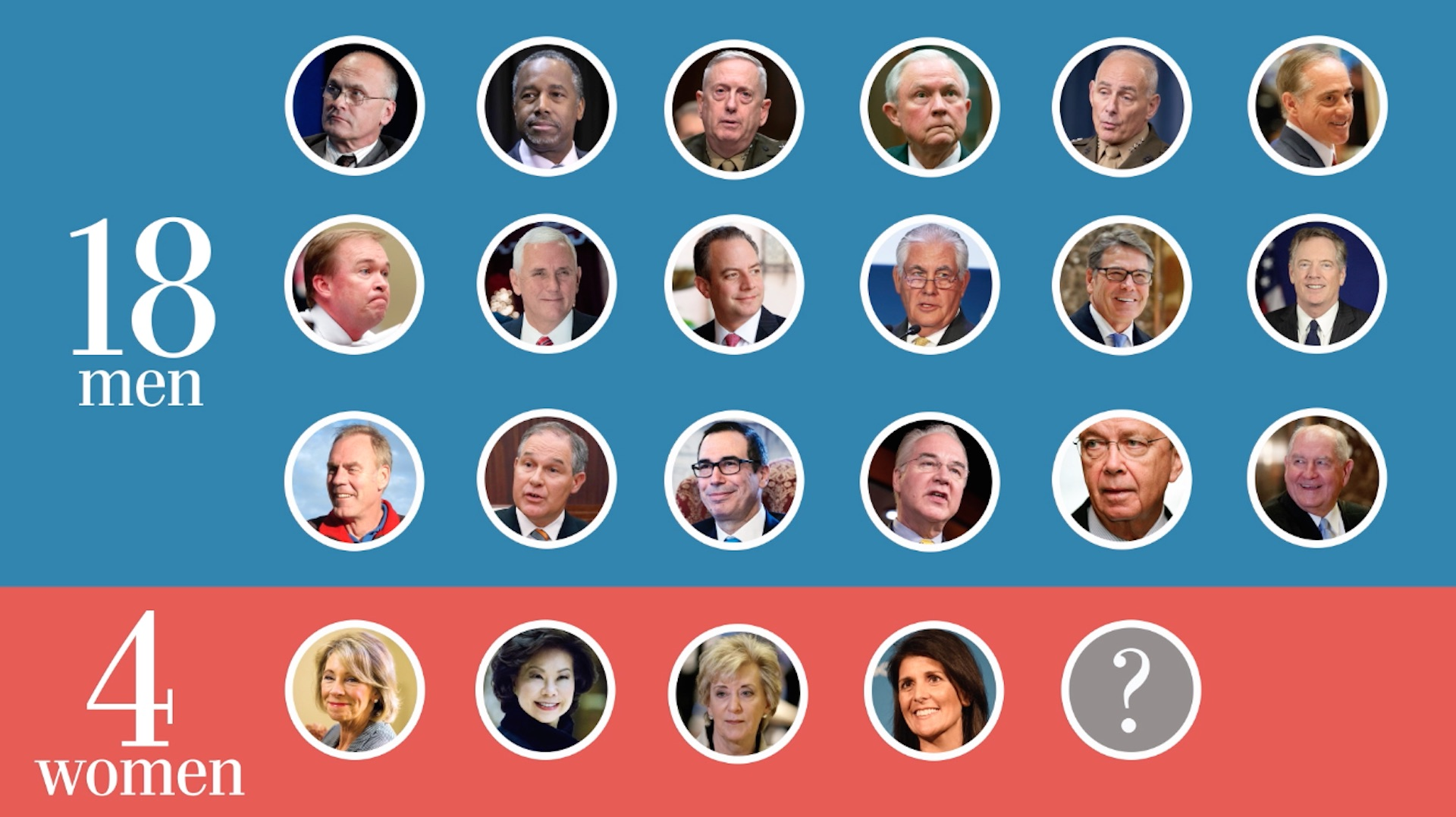 Here's what Donald Trump's Cabinet looks like