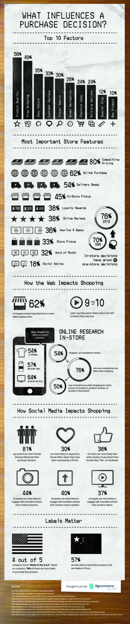 top influences to purchasing online
