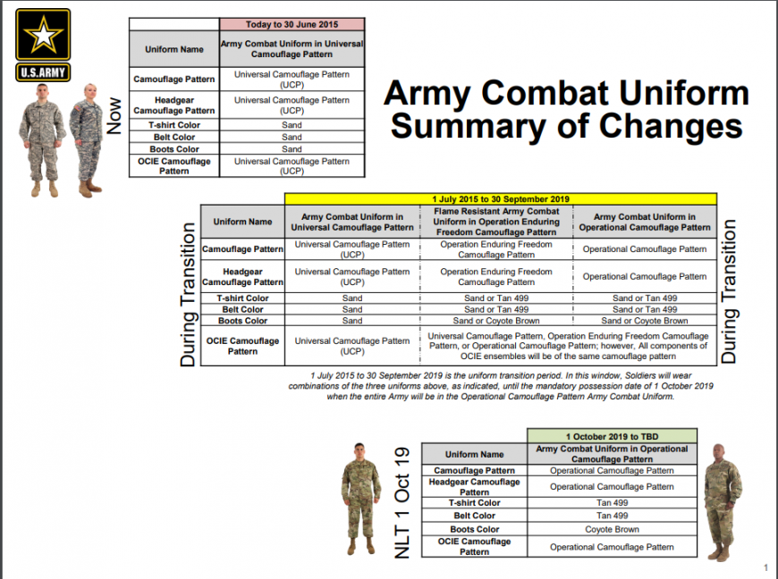 A power point class on Army uniform changes
