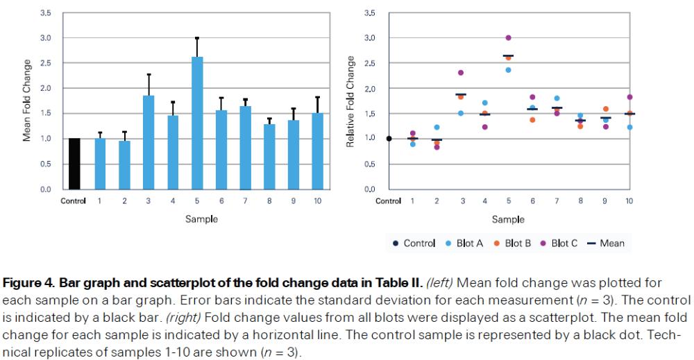 Quantitative Western Blot Analysis With Replicate Samples