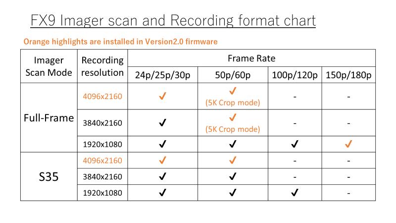 FX9 Imager Scan