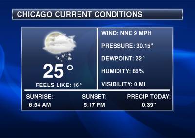 Praedictix Weather Graphics - Chicago Current Conditions