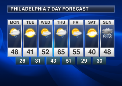 Praedictix Weather Graphics - Philadelphia 7-Day