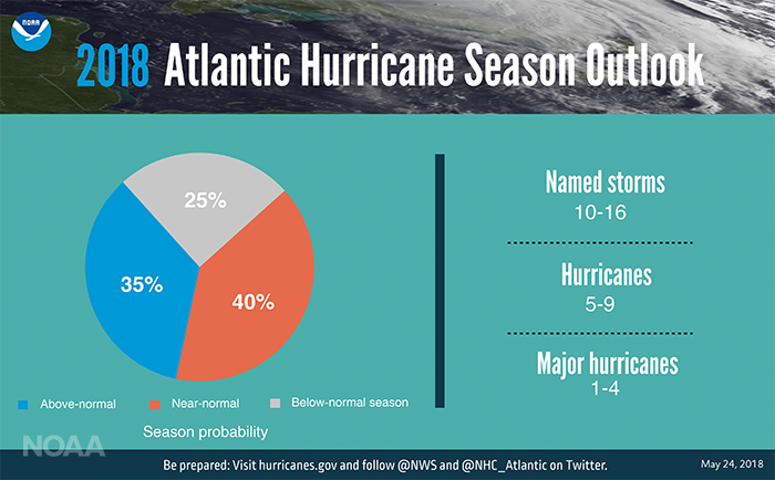 2018 Atlantic Hurricane Season Forecast