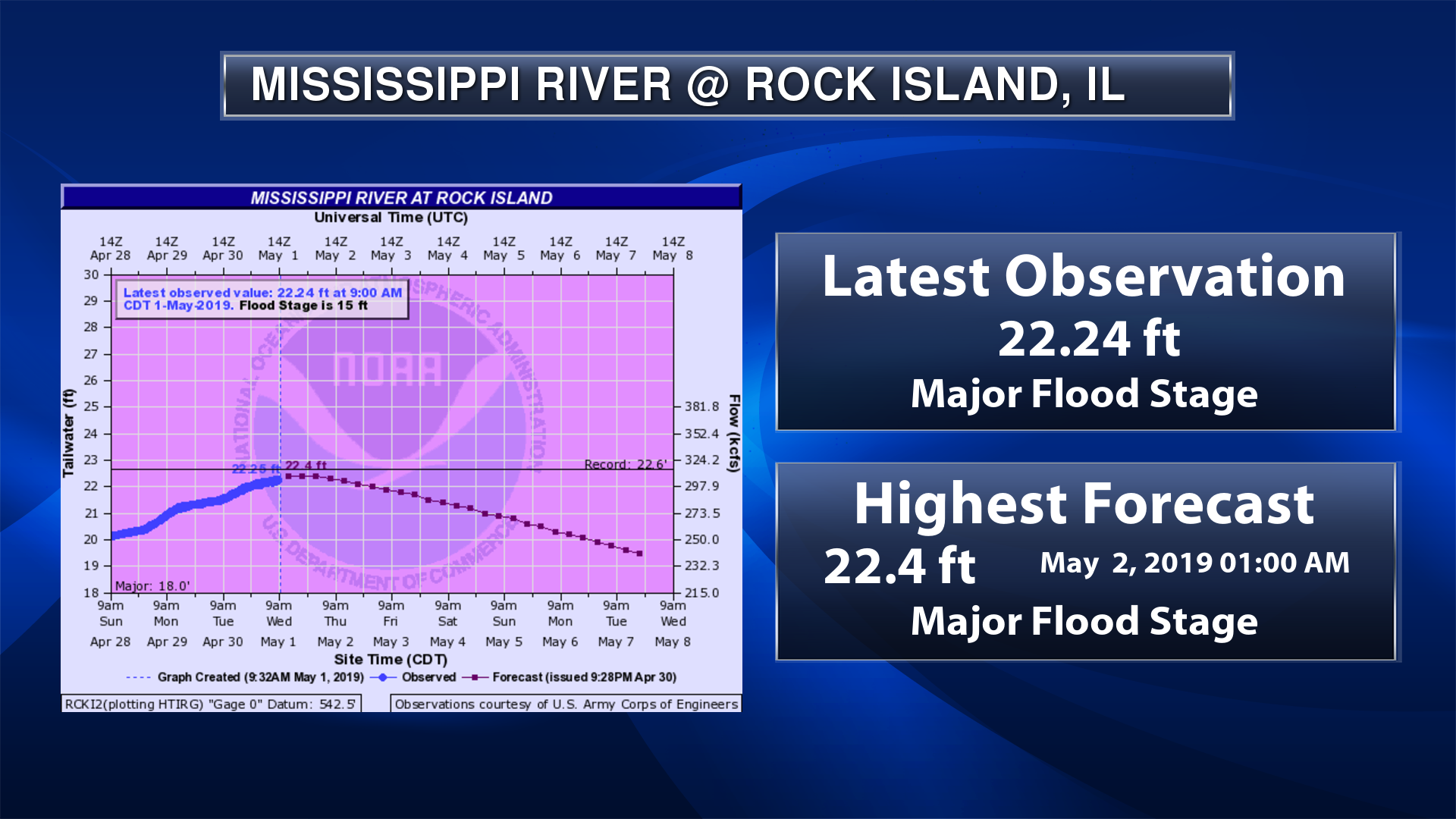 Flood weather graphic of AHPS hydrograph of Mississippi River at Rock Island, Illinois in the Quad cities showing near-record flood stage.