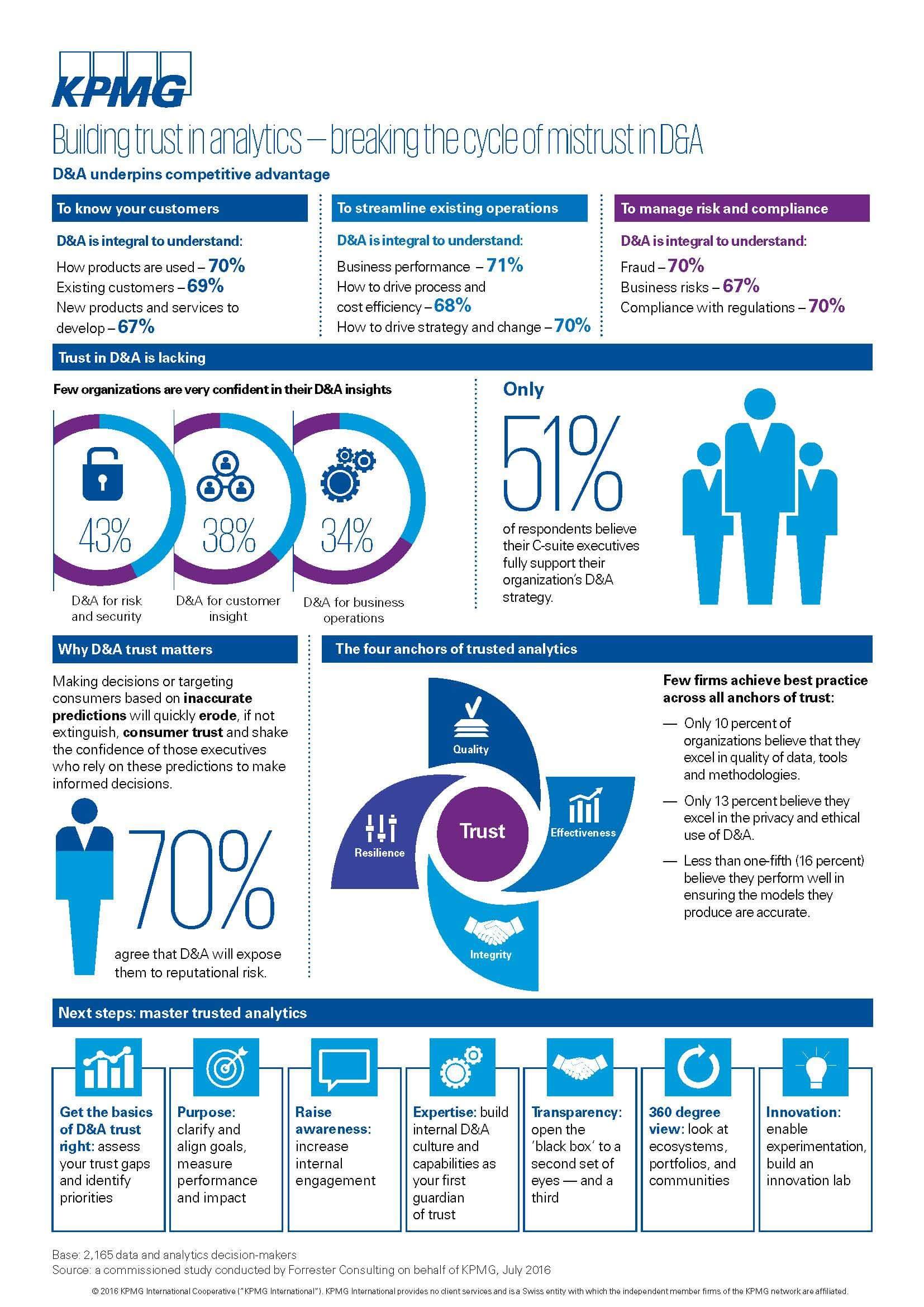 Paid Program: Infographic: Building Trust in Analytics