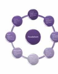 feudalism-mind-map