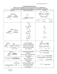 reaction-review-sheet-pdf