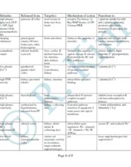psl300-hormone-summary-chart-pdf