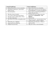 arterial-insufficiency-vs-venous-insufficiency-docx
