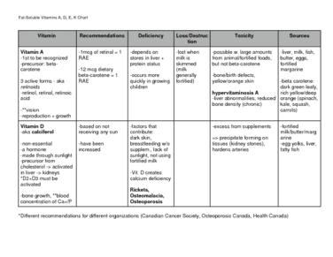 fat-soluble-vitamins-a-d-e-k-chart-doc