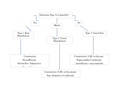 if-clause-schematic-docx