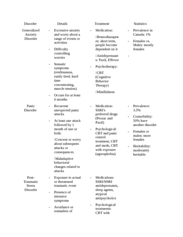 chart-summarizing-anxiety-disorders