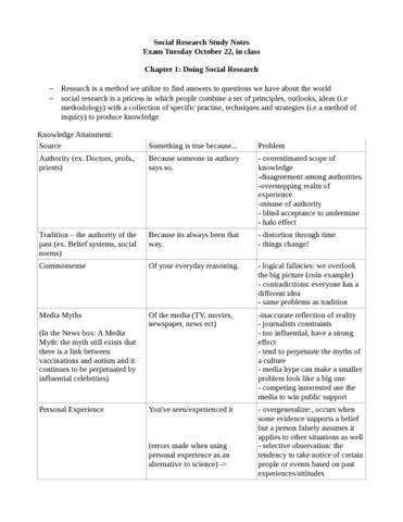midterm-study-notes-odt