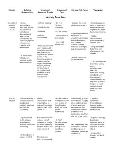 psy3171-final-exam-disorder-study-sheet-docx
