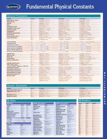 fundamental-physical-constants-reference-guides