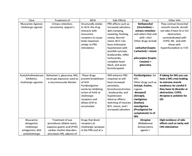 hlt-3400-lecture-3-pharm-chart-drug-study-guide