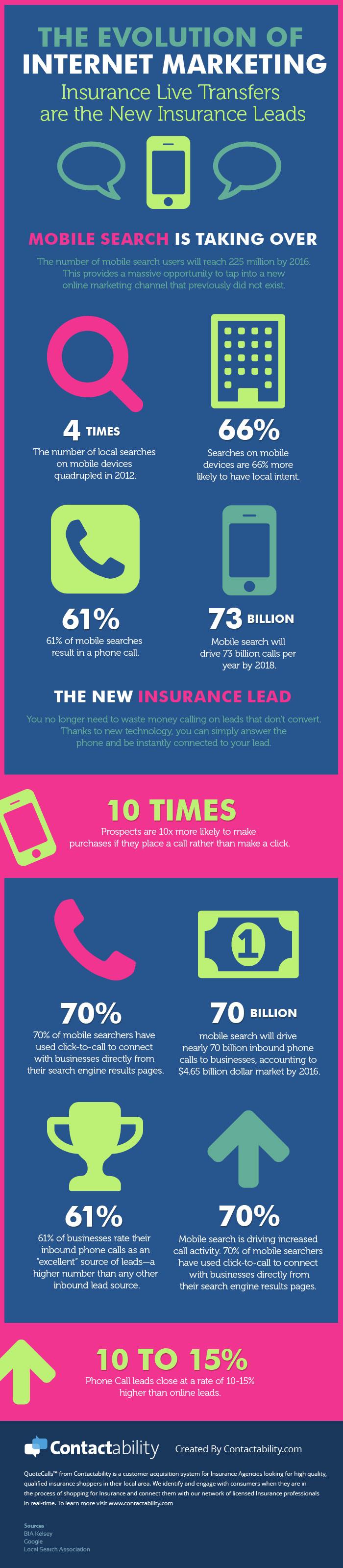 The Evolution of Internet Marketing