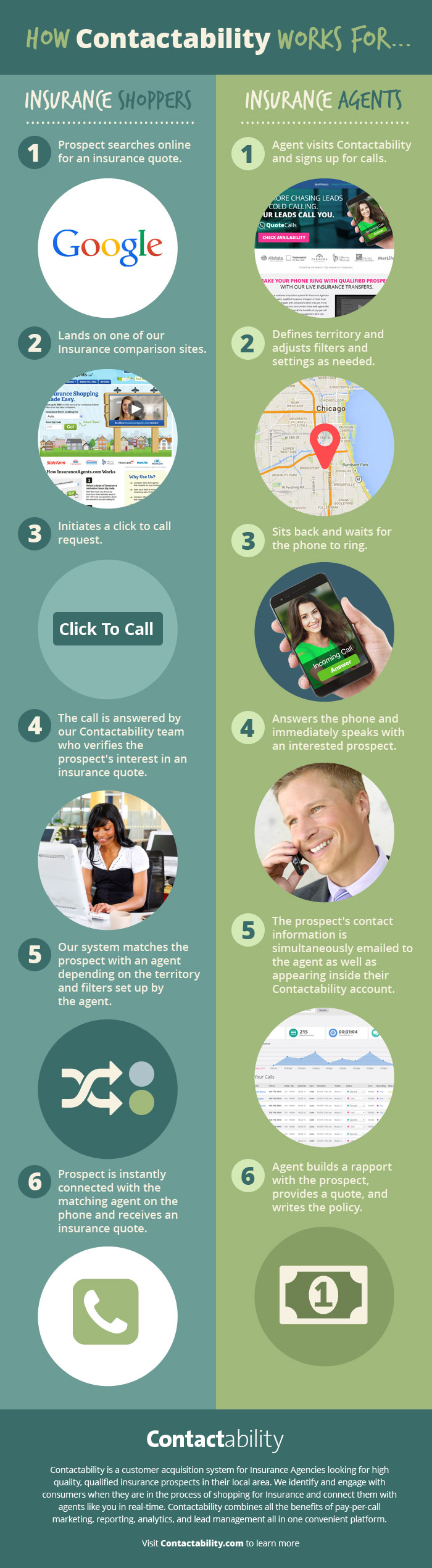 QuoteCalls: How it Works