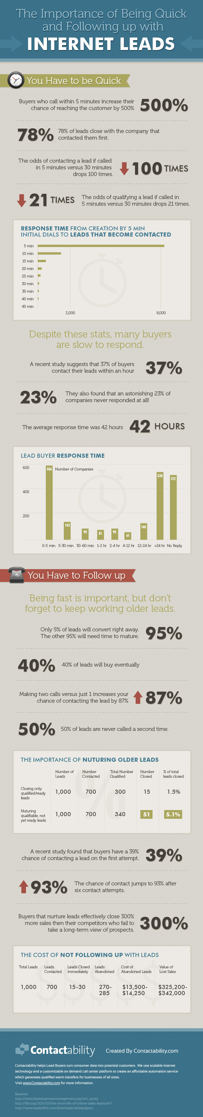 The Importance of Being Quick and Following up with Internet Leads
