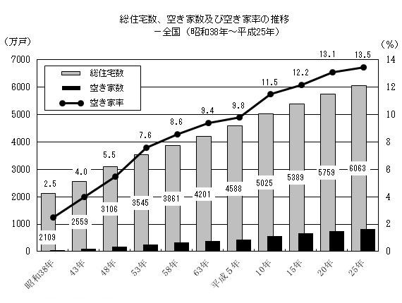総住宅数空き家数及び空き家率推移