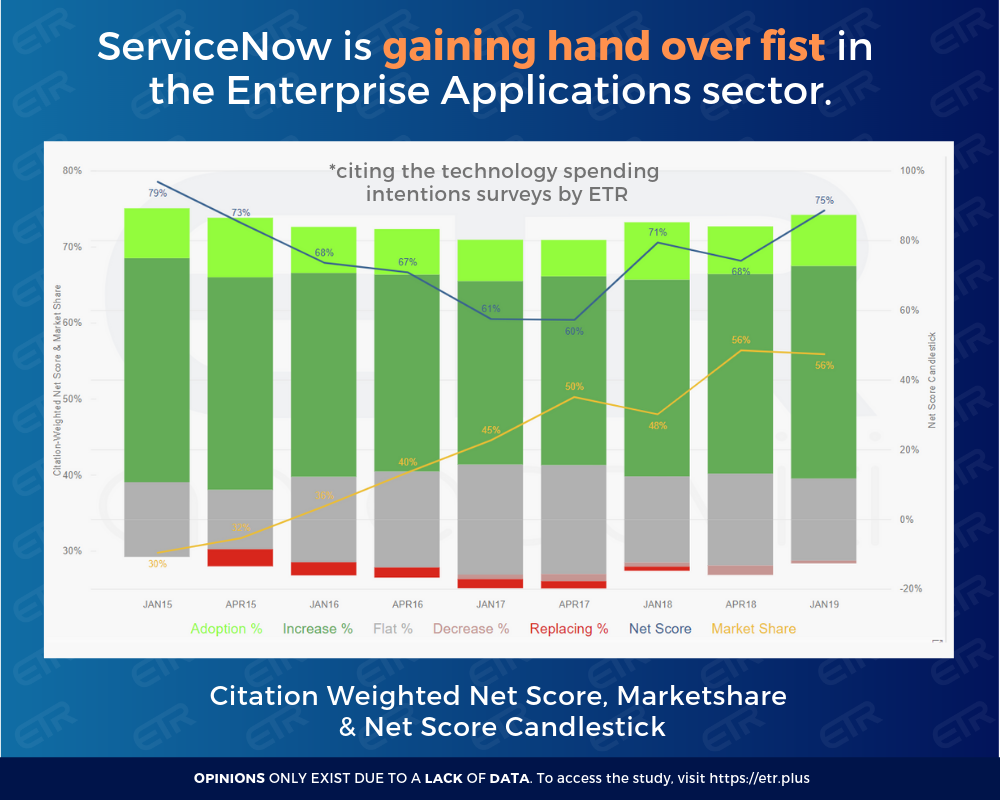 Will ServiceNow Continue to Execute in 2019?