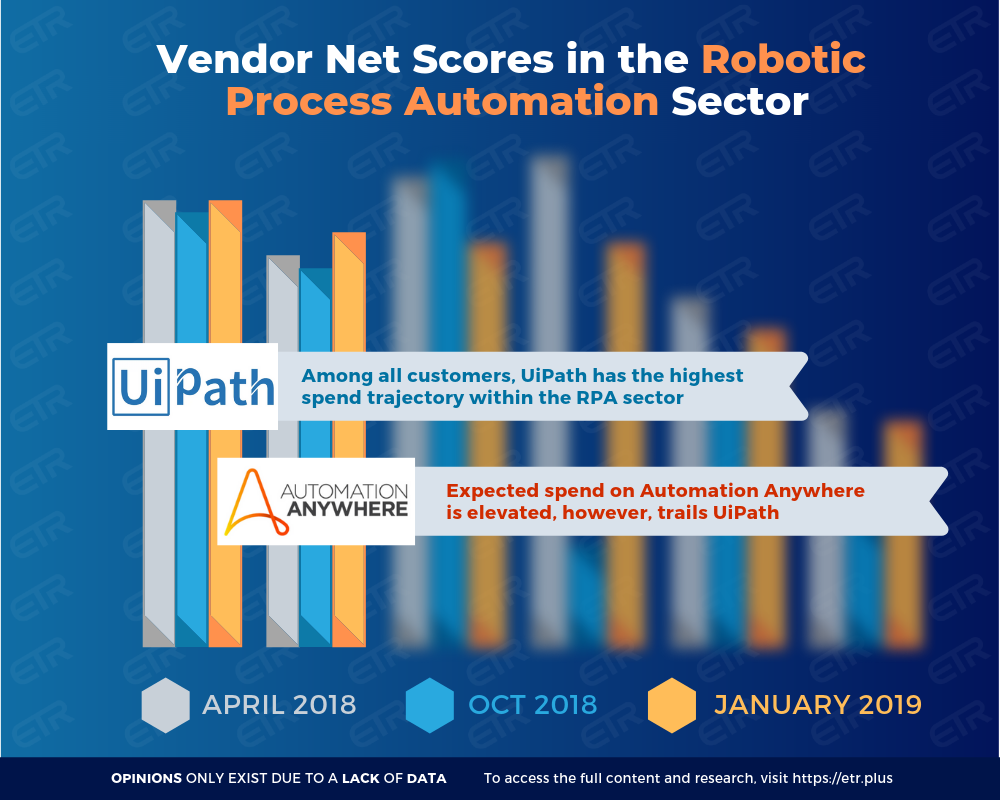 Which Emerging Vendor Is Best Positioned in the RPA Sector? Let's