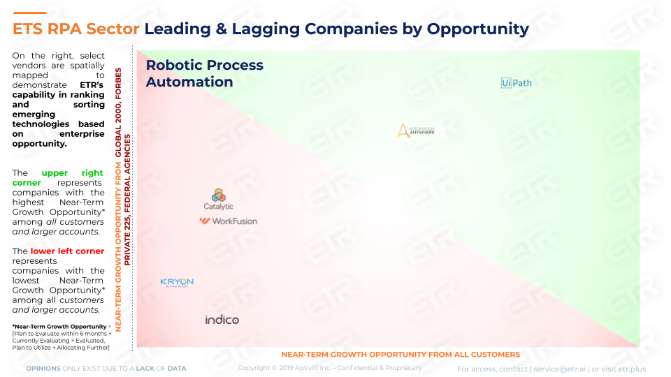 UiPath Leading the Way in RPA